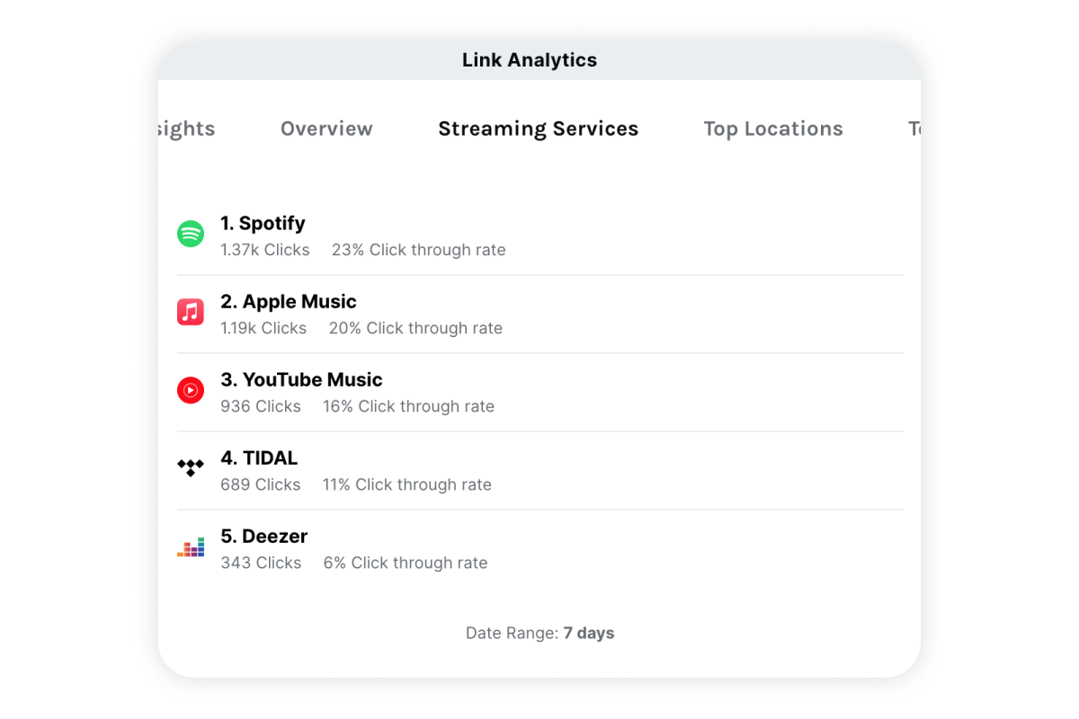 Linktree page with analytics for music links open